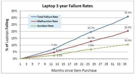 Markalara Göre Laptop Arıza Oranları