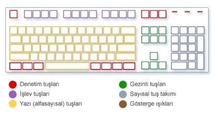 windows-kisayol-tuslari