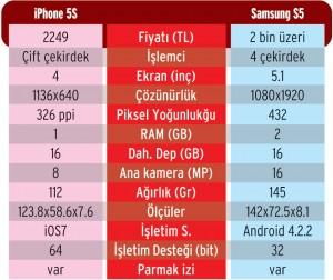 TELEFON ÖZELLİKLERİ
